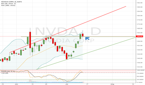 NVDA: Let's see if NVIDIA is able to defend the support line