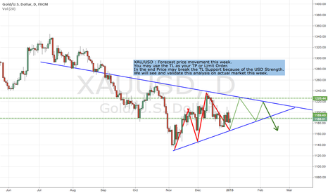 XAUUSD: XAU/USD : Forecast of Price movement