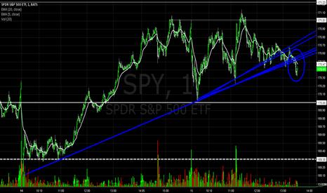 SPY: Low-volume Bearish Break