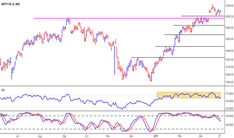 NIFTY: Nifty - Will buy-on-dips strategy work this time?