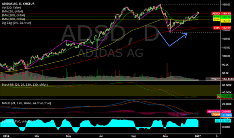 ADS: ADSD @ Daily @ with +69% in 2016 best DAX Performer & in a trend