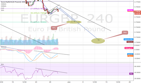 EURGBP: EURGBP continuing down??