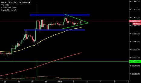 QTUMBTC: #qtum triangle. #charts #ta ready for a pump?
