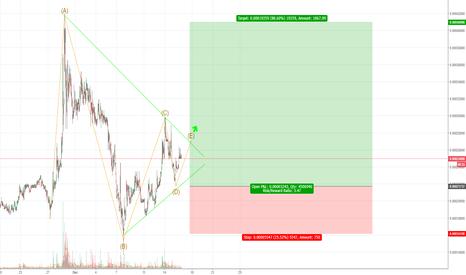 PPCBTC: PPCBTC- elliot triangle wave ABCDE