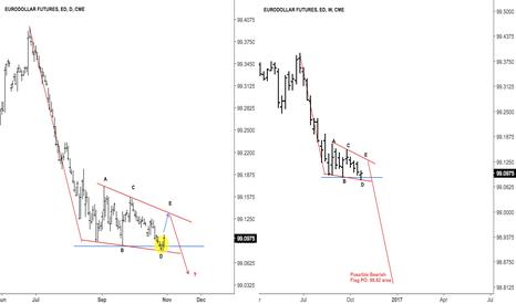 ED1!: $GE_F Euro dollars false support break