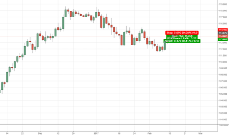 USDJPY: JPY sounds good to have right now