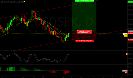 USDSEK: USDSEK breaking through 21EMA weekly