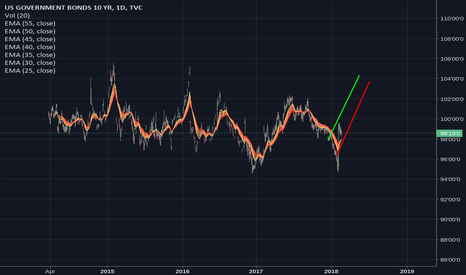 US10: Oncoming Rate Risk, US 10 YR set to go up