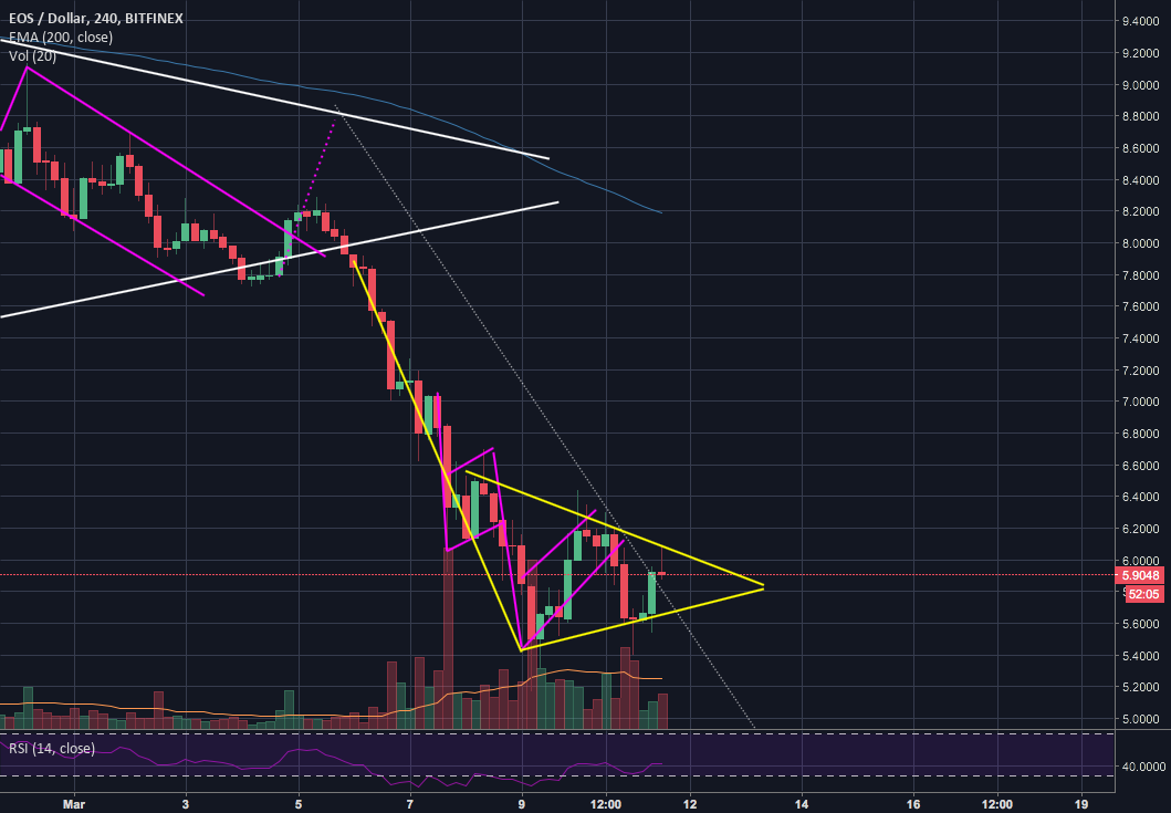 EOS - bearish triangle to further confirm downtrend?