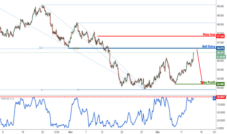 AUDJPY: AUDJPY approaching major resistance, remain bearish
