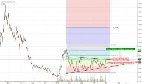 HCL_INSYS: HCL InfoSystems - 3 Years Price Breakout