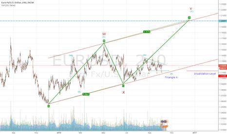 EURUSD: WXY Correction in Euro/USD, 4h Time Frame