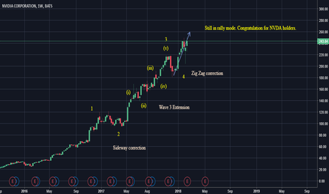 NVDA: SUPERSTOCK NVDA! waves study. Still has room for a rally?