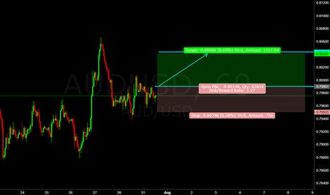 AUDUSD: aud/usd ((forecast)) How easy is it to make 50 pips