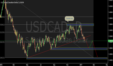 USDCAD: Breakout of daily trend- USDCAD