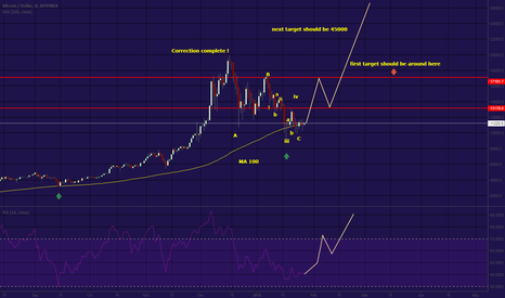 BTCUSD: Its time !  correction is over !  45k next target !