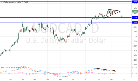 USDCAD: USD/CAD - Flag and Divergence