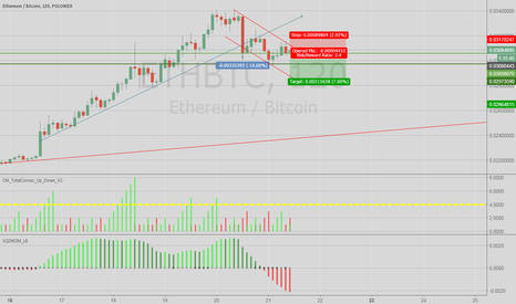 ETHBTC: ETH Small Short from here!