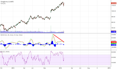 GOOG: Divergence same as Amazon - this will end in tears
