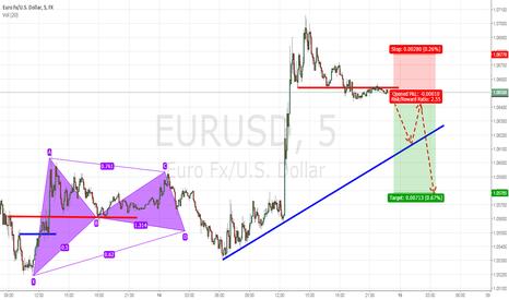 EURUSD: Short Eur/Usd Seeking Efficiency