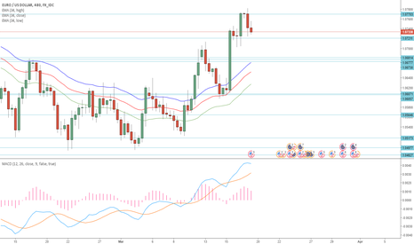 EURUSD: macd support and resistance