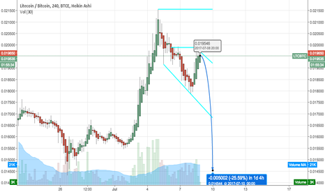 LTCBTC: Litecoin 25% Retrace?