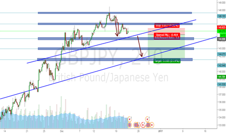 GBPJPY: GBPJPY POTENTIAL SHORT