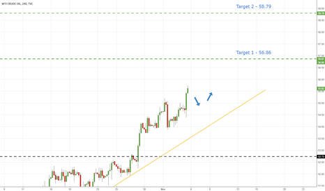 USOIL: US Oil - Uptrend Intact