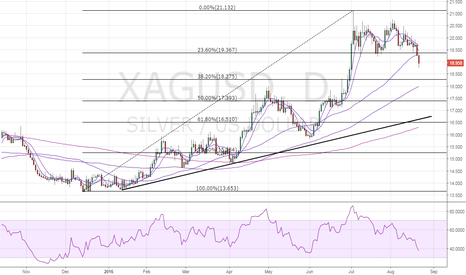 XAGUSD: Silver – Oversold on intraday charts