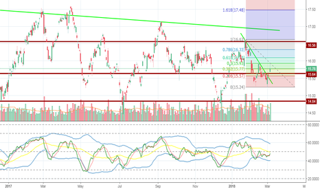 SLV: Silver Breakout of short term downtrend