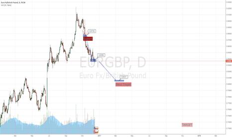 EURGBP: Down again