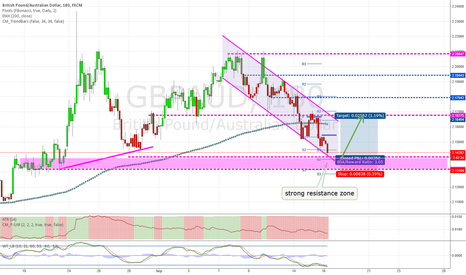 GBPAUD: Strong resistance zone with good pullback-potential