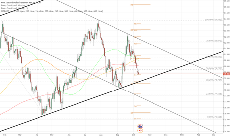 NZDJPY: NZD/JPY heading for long term support
