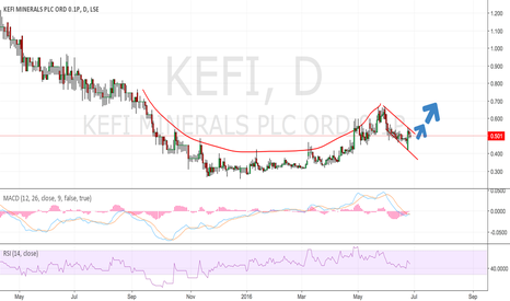 KEFI: KEFI - Cup & handle formation. Go Long.