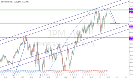 JPM: JPM , Could certainly suffer