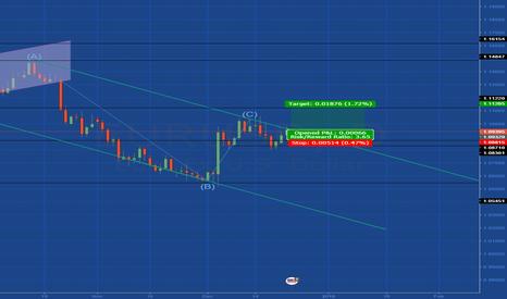EURUSD: Very Long  EUR/USD