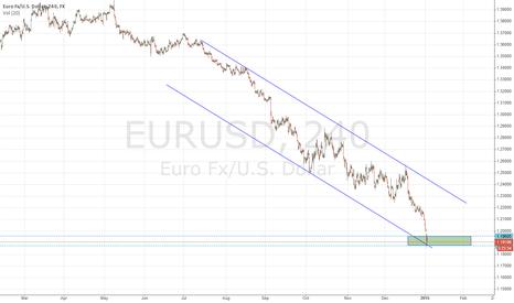 EURUSD: support area for euro
