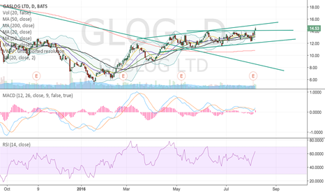 GLOG: Glog good time to go long
