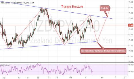NZDJPY: NZD/JPY pending buy structure.