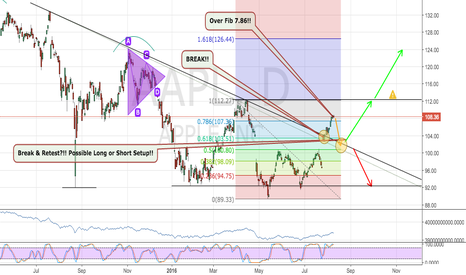 AAPL: Apples are ripe and sweeter on top