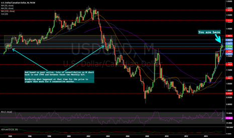 USDCAD: CAD Consolidation