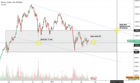 BTCUSD: BTCUSD Week 5 - What are we watching?