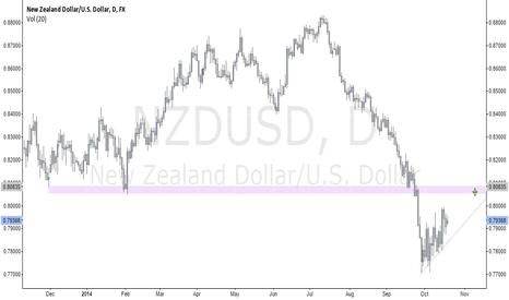NZDUSD: $NZDUSD Possible Short