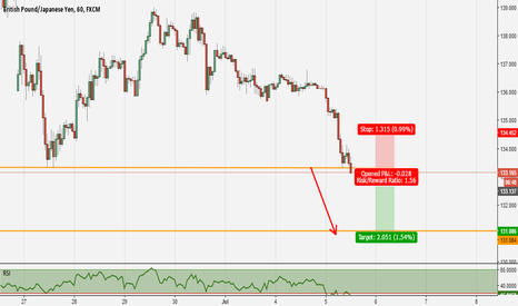 GBPJPY: Quick short for GBPJPY