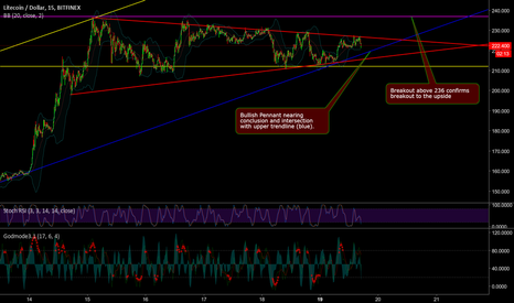 LTCUSD: Will LTC bounce on the upper trendline?