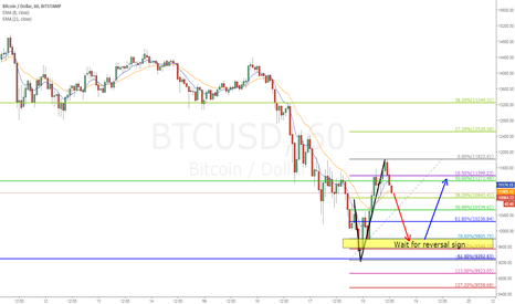 BTCUSD: BTCUSD Daily 0.618 and hourly XYAB long opportunity