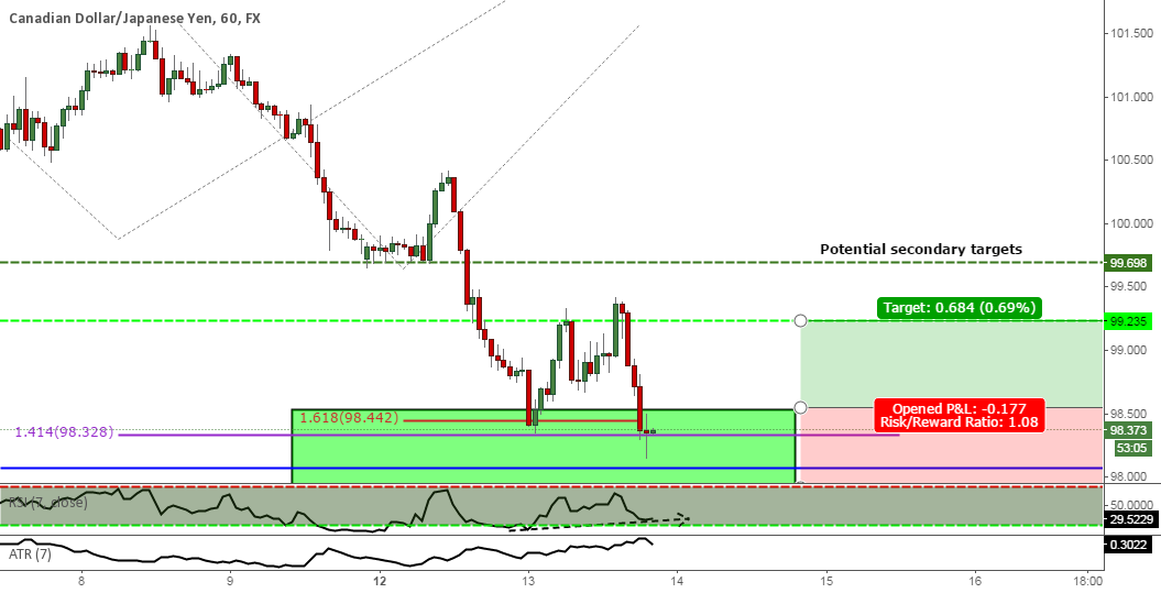 A potential counter trend on CAD/JPY