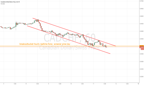 CADCHF: CADCHF breaking down in down trend