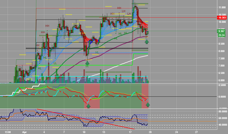 LTCUSD3M: LTCUSD MACD, EMA strategy system and some