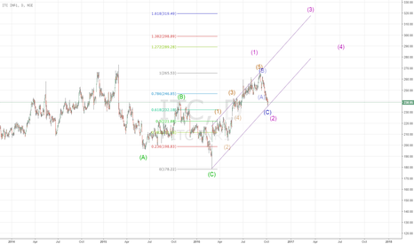 ITC: ITC - completing wave 1 of the bull move ???